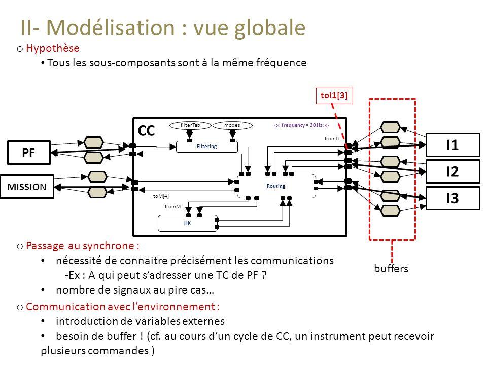 II- Modélisation : vue globale I1 I2 I3 Routing Filtering HK fromI1 toM[4] > fromM filterTabmodes CC PF MISSION o Passage au synchrone : nécessité de connaitre précisément les communications -Ex : A qui peut sadresser une TC de PF .
