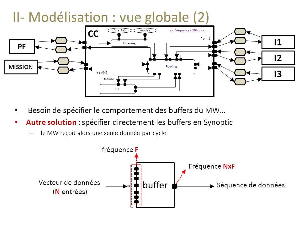 II- Modélisation : vue globale (2) Besoin de spécifier le comportement des buffers du MW… Autre solution : spécifier directement les buffers en Synoptic – le MW reçoit alors une seule donnée par cycle I1 I2 I3 Routing Filtering HK fromI1 toM[4] > fromM filterTabmodes CC PF MISSION buffer Vecteur de données (N entrées) Séquence de données fréquence F Fréquence NxF