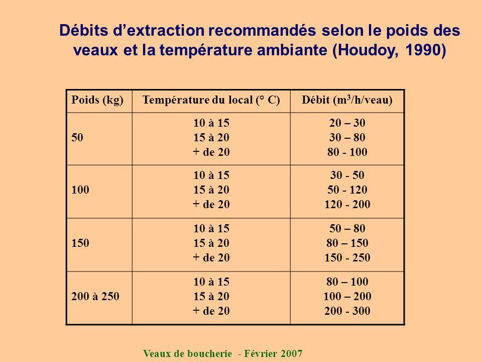 Veaux de boucherie - Février 2007 Débits dextraction recommandés selon le poids des veaux et la température ambiante (Houdoy, 1990) Poids (kg)Températ
