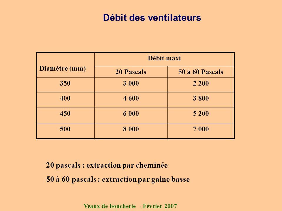 Veaux de boucherie - Février 2007 Débit des ventilateurs Diamètre (mm) Débit maxi 20 Pascals50 à 60 Pascals 3503 0002 200 4004 6003 800 4506 0005 200