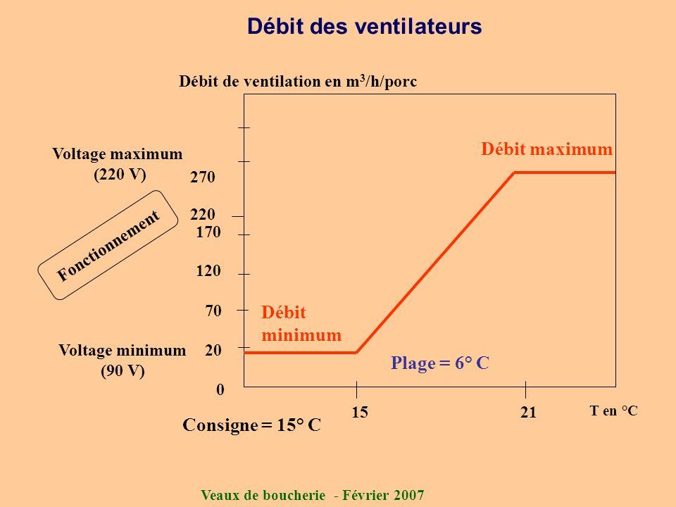 Veaux de boucherie - Février 2007 Débit des ventilateurs 15 270 220 Débit de ventilation en m 3 /h/porc T en °C 0 170 120 70 20 Débit maximum Débit mi
