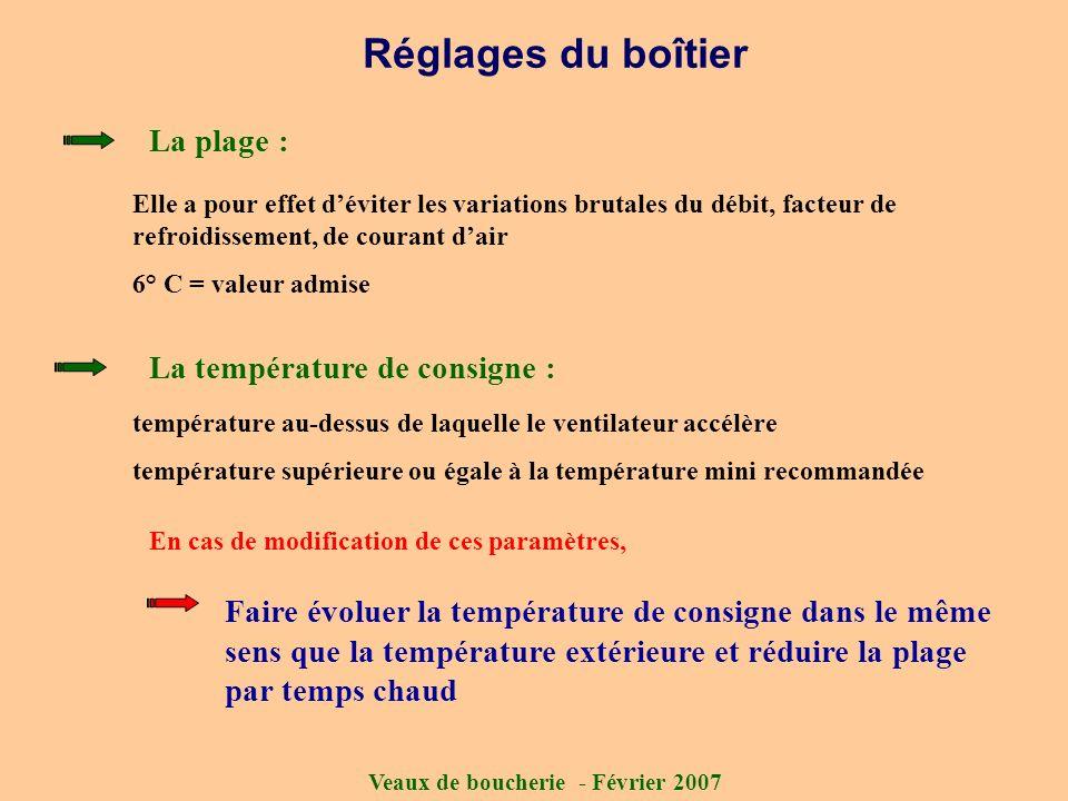 Veaux de boucherie - Février 2007 Réglages du boîtier La plage : Elle a pour effet déviter les variations brutales du débit, facteur de refroidissemen