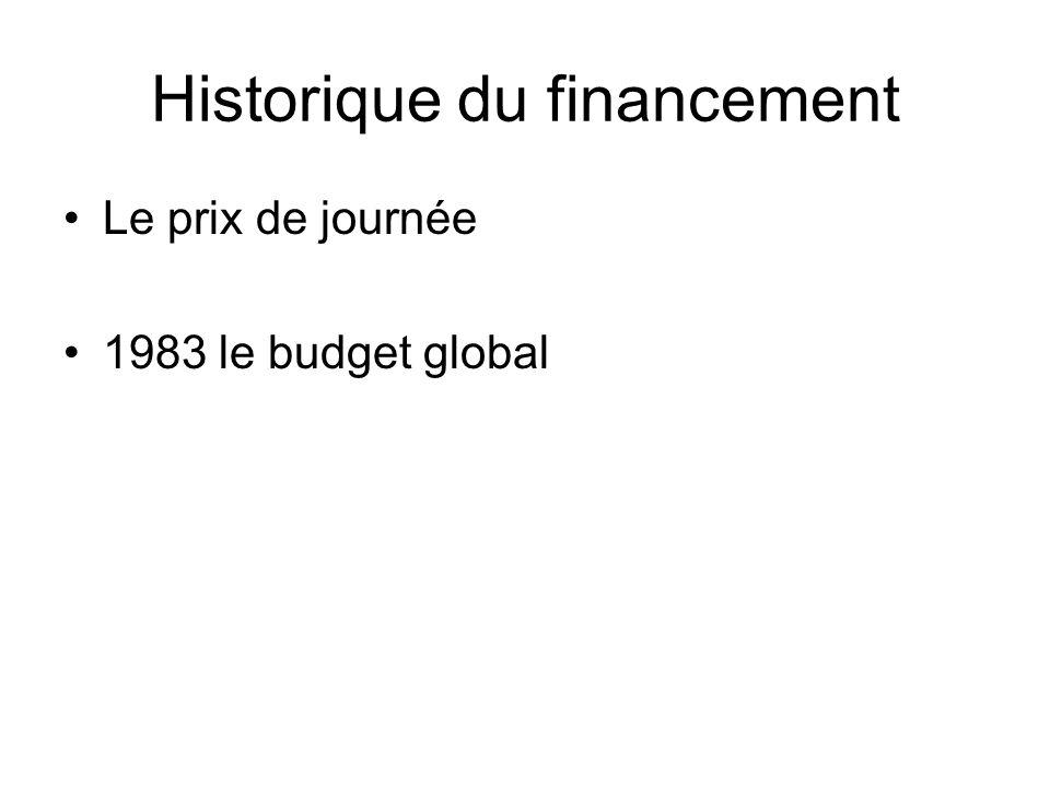 Historique du financement Le prix de journée 1983 le budget global