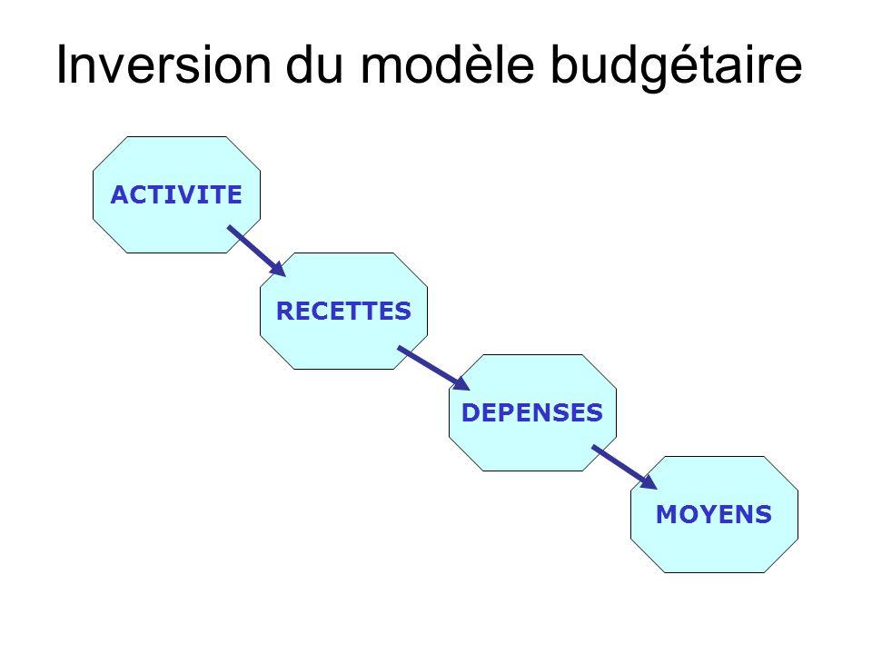 Inversion du modèle budgétaire ACTIVITE RECETTES DEPENSES MOYENS