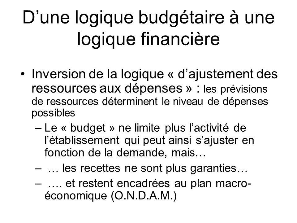 Dune logique budgétaire à une logique financière Inversion de la logique « dajustement des ressources aux dépenses » : les prévisions de ressources dé