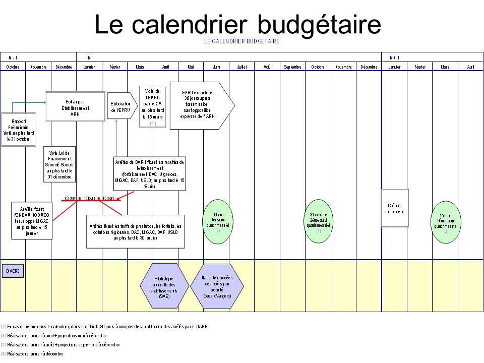 Le calendrier budgétaire