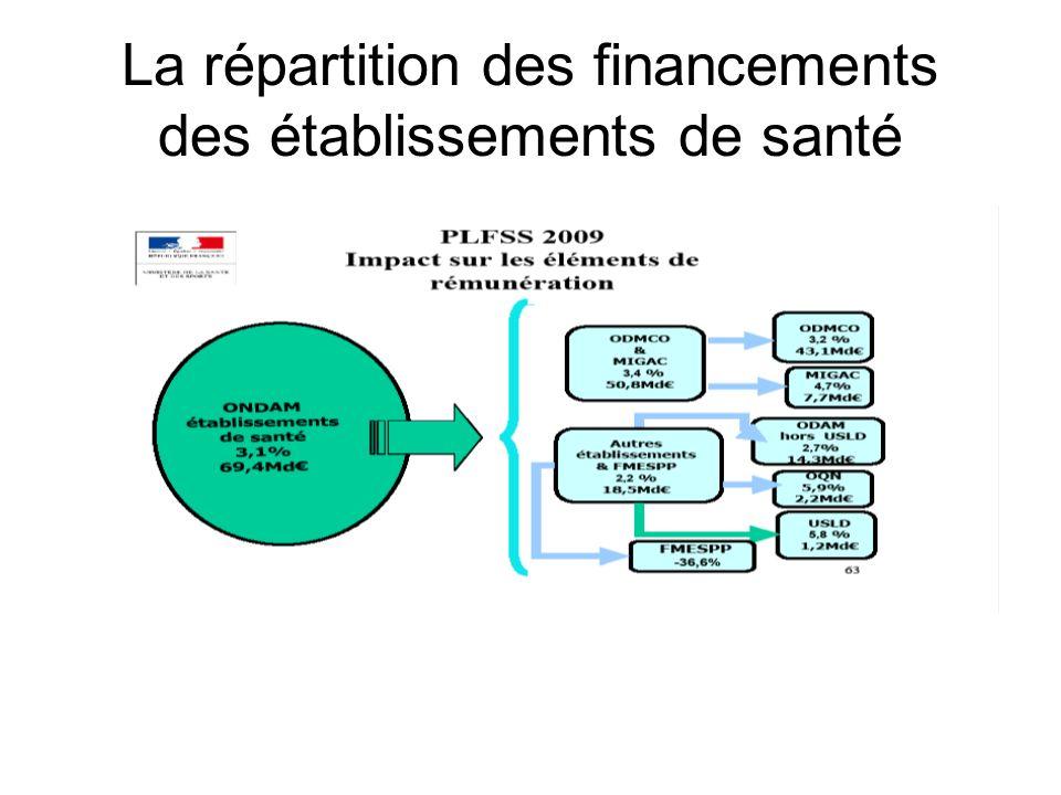 La répartition des financements des établissements de santé