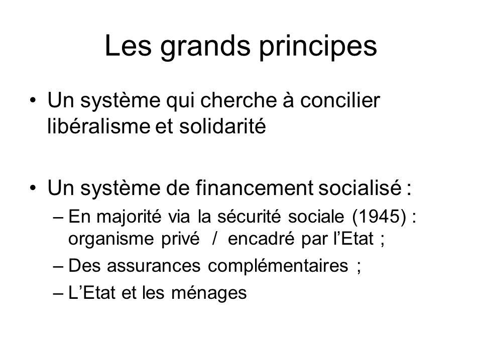 Les grands principes Un système qui cherche à concilier libéralisme et solidarité Un système de financement socialisé : –En majorité via la sécurité s