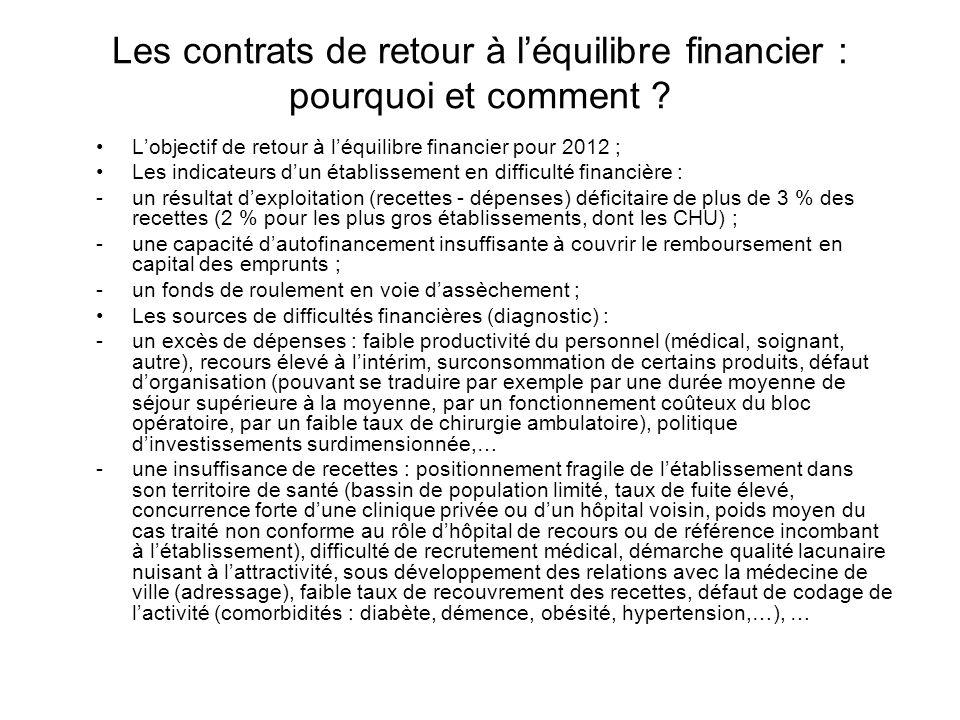 Les contrats de retour à léquilibre financier : pourquoi et comment ? Lobjectif de retour à léquilibre financier pour 2012 ; Les indicateurs dun établ