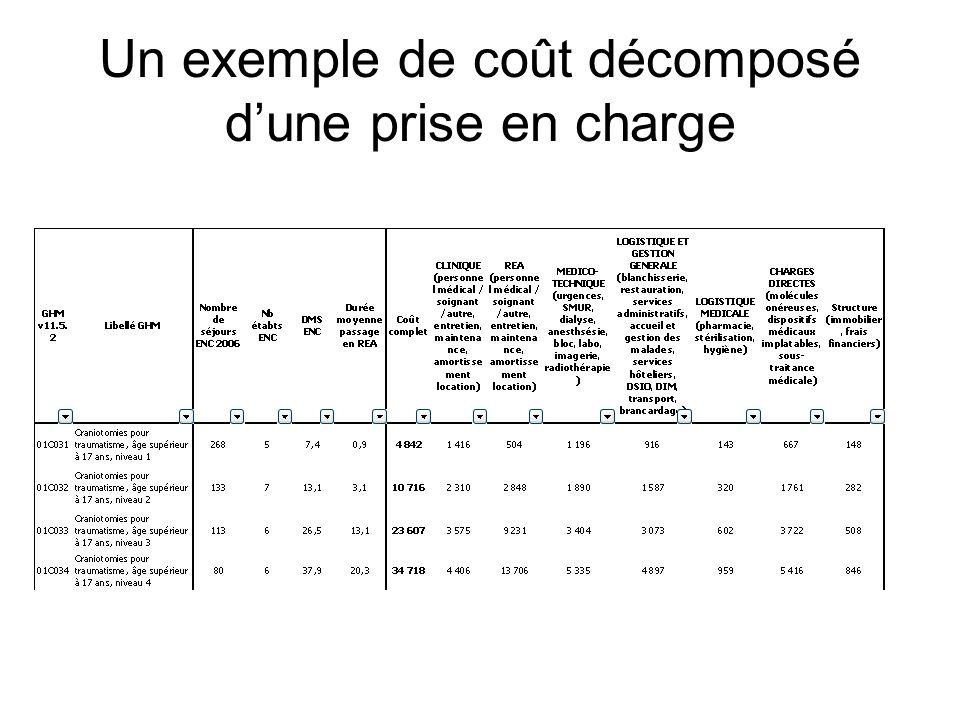 Un exemple de coût décomposé dune prise en charge