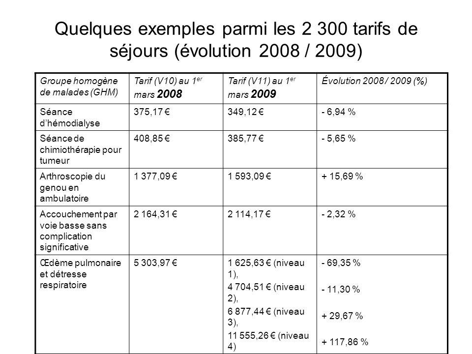 Quelques exemples parmi les 2 300 tarifs de séjours (évolution 2008 / 2009) Groupe homogène de malades (GHM) Tarif (V10) au 1 er mars 2008 Tarif (V11)