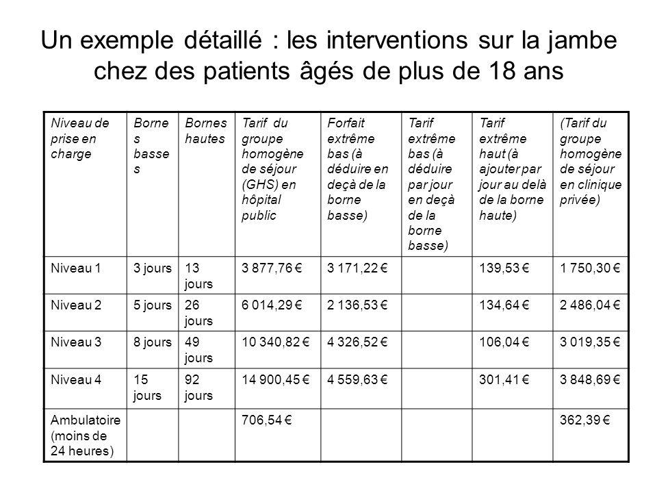 Un exemple détaillé : les interventions sur la jambe chez des patients âgés de plus de 18 ans Niveau de prise en charge Borne s basse s Bornes hautes