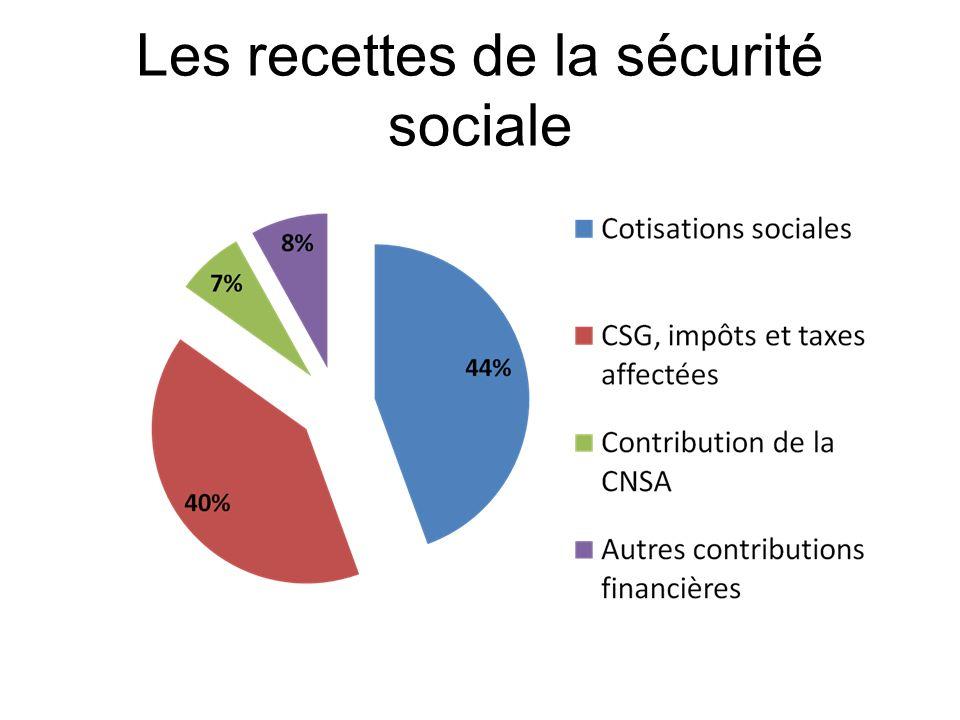 Les recettes de la sécurité sociale