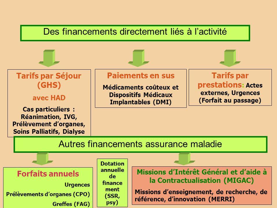 Des financements directement liés à lactivité Tarifs par Séjour (GHS) avec HAD Cas particuliers : Réanimation, IVG, Prélèvement dorganes, Soins Pallia