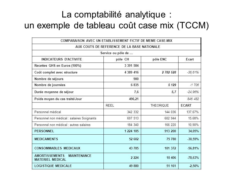 La comptabilité analytique : un exemple de tableau coût case mix (TCCM) COMPARAISON AVEC UN ETABLISSEMENT FICTIF DE MEME CASE-MIX AUX COUTS DE REFEREN