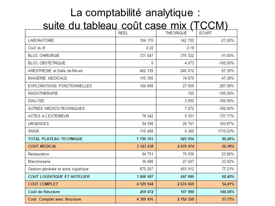 La comptabilité analytique : suite du tableau coût case mix (TCCM) REELTHEORIQUEECART LABORATOIRE104 179142 702-27,00% Coût du B0,220,18 BLOC CHIRURGI