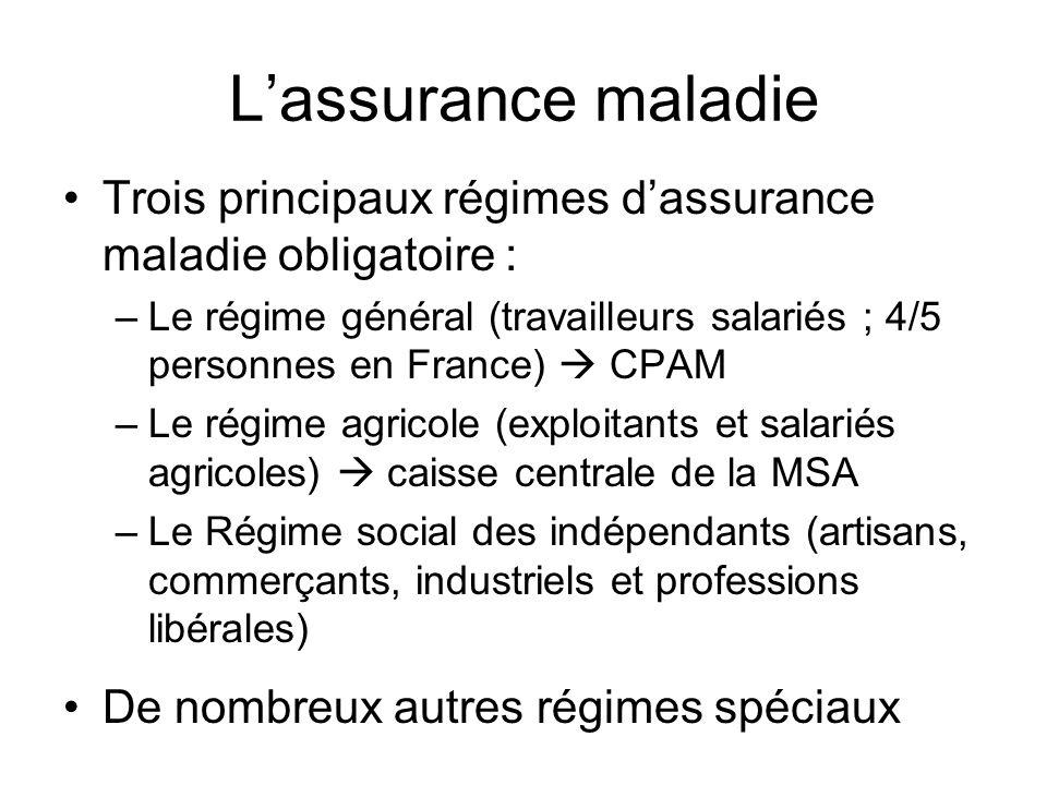 Lassurance maladie Trois principaux régimes dassurance maladie obligatoire : –Le régime général (travailleurs salariés ; 4/5 personnes en France) CPAM