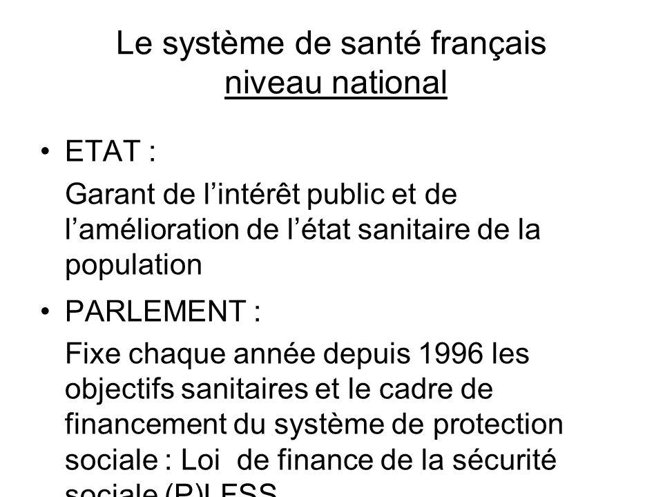 Le système de santé français niveau national ETAT : Garant de lintérêt public et de lamélioration de létat sanitaire de la population PARLEMENT : Fixe