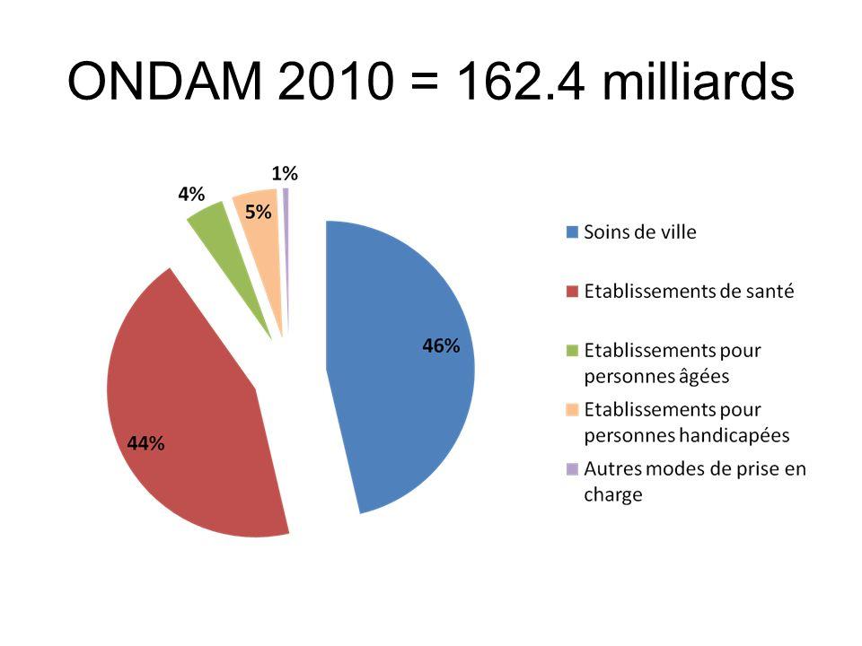 Les autres modalités de financement : la dotation annuelle de financement (DAF) Deux types dactivité concernées par cette dotation spécifique : la psychiatrie et les soins de suite et de réadaptation… Mais vouées à être financées à lactivité dans les années à venir (2012 .