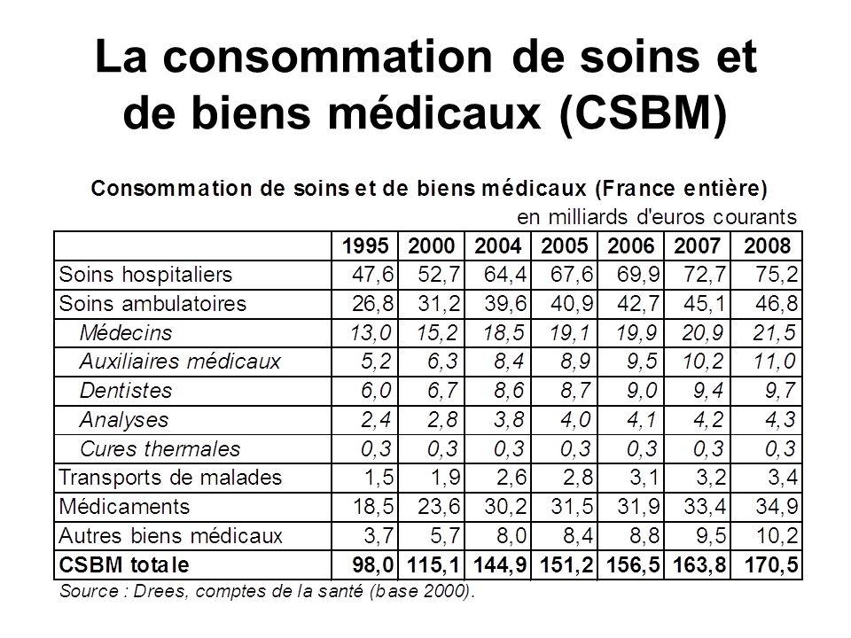 La consommation de soins et de biens médicaux (CSBM)