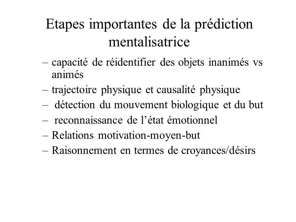 Etapes importantes de la prédiction mentalisatrice –capacité de réidentifier des objets inanimés vs animés –trajectoire physique et causalité physique