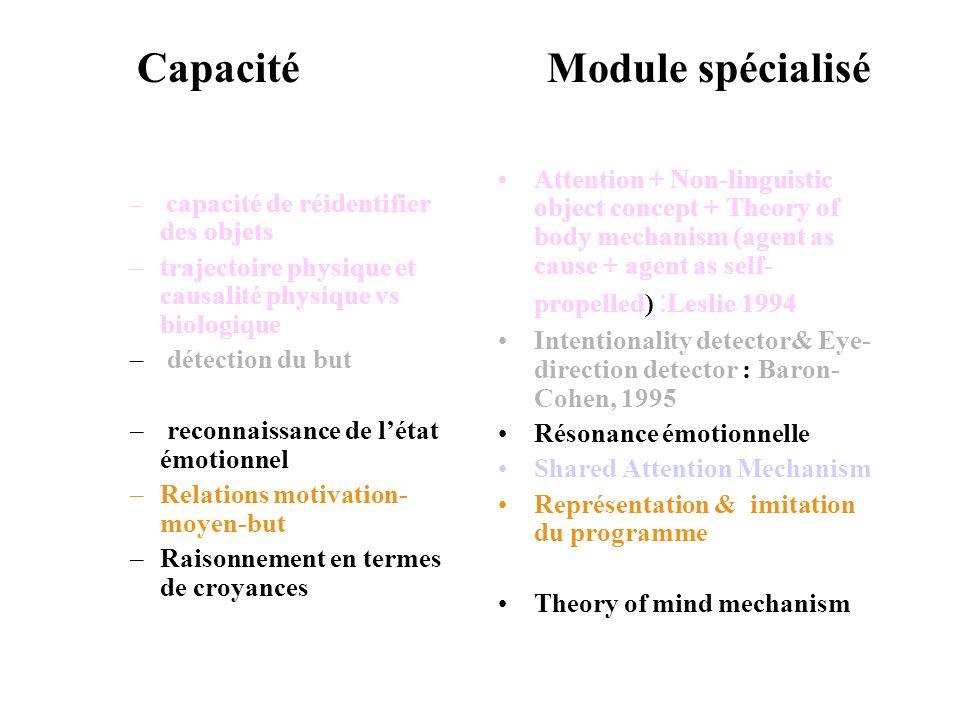 Capacité Module spécialisé – capacité de réidentifier des objets –trajectoire physique et causalité physique vs biologique – détection du but – reconn