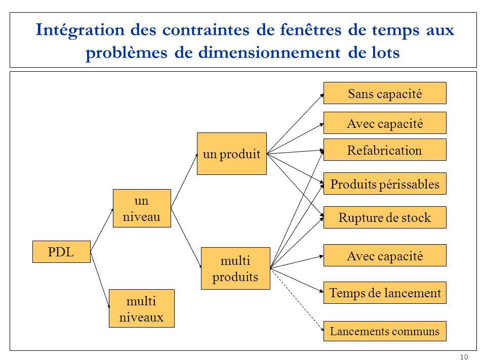10 Intégration des contraintes de fenêtres de temps aux problèmes de dimensionnement de lots PDL un niveau multi niveaux un produit multi produits Rup