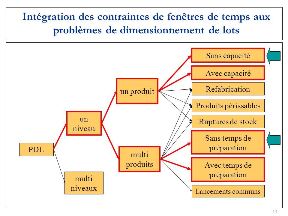 11 Intégration des contraintes de fenêtres de temps aux problèmes de dimensionnement de lots PDL un niveau multi niveaux un produit multi produits Rup