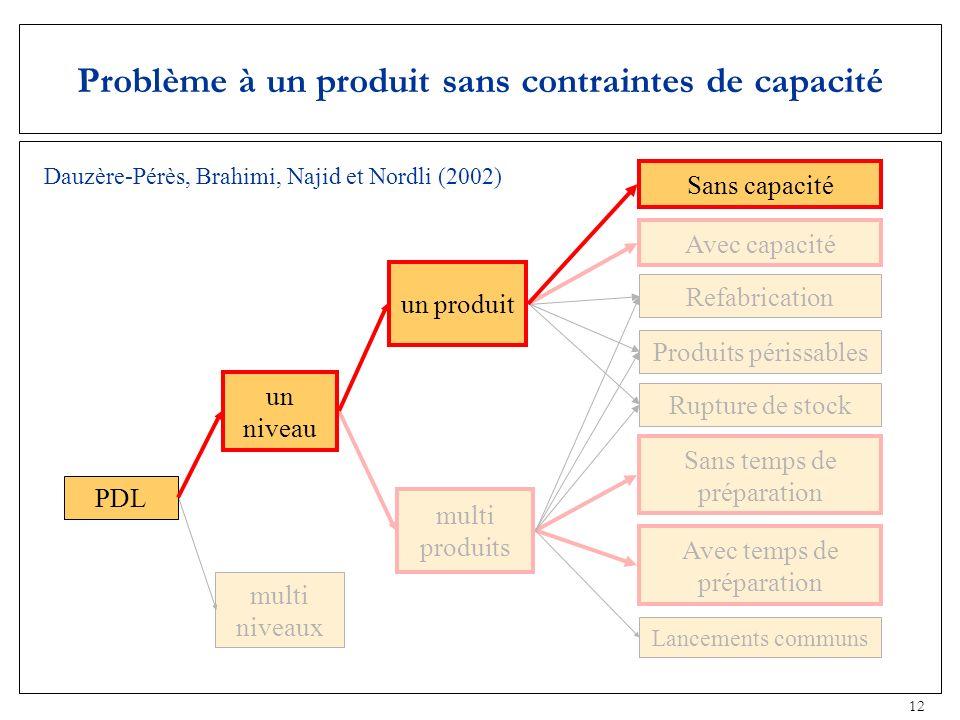 12 Problème à un produit sans contraintes de capacité multi niveaux multi produits Rupture de stock Produits périssables Refabrication Avec capacité S