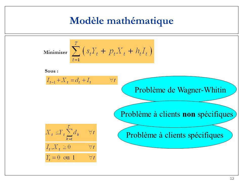 13 Minimiser Sous : Modèle mathématique Problème de Wagner-Whitin Problème à clients spécifiques Problème à clients non spécifiques
