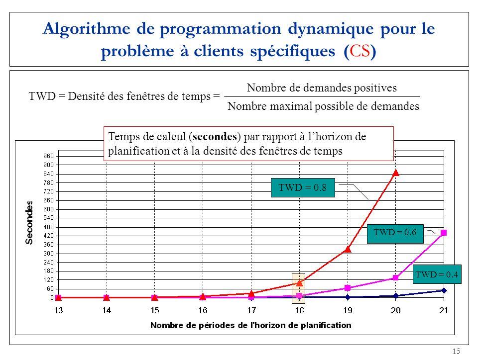 15 Algorithme de programmation dynamique pour le problème à clients spécifiques (CS) Temps de calcul (secondes) par rapport à lhorizon de planificatio