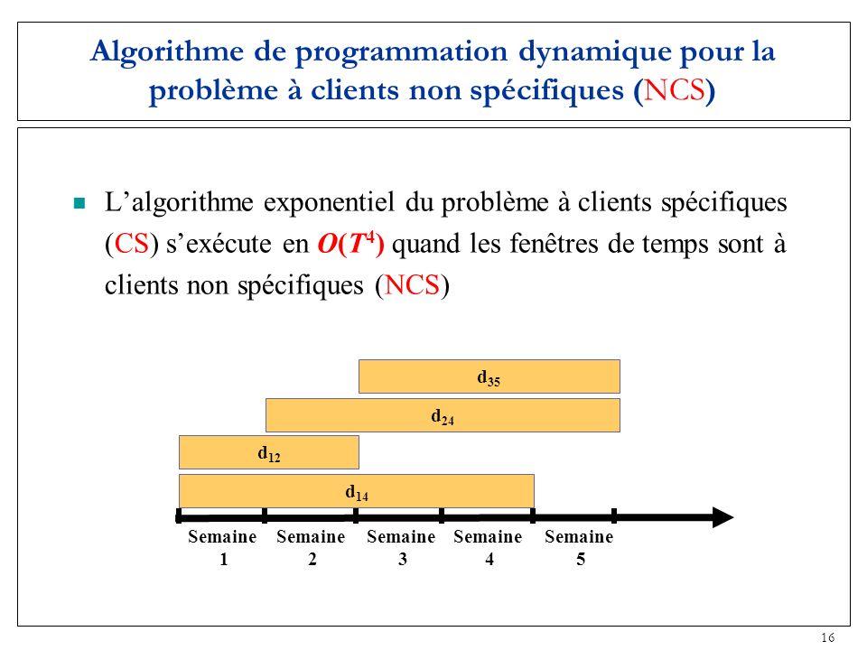 16 Lalgorithme exponentiel du problème à clients spécifiques (CS) sexécute en O(T 4 ) quand les fenêtres de temps sont à clients non spécifiques (NCS)