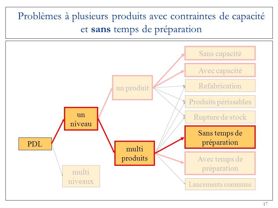 17 Problèmes à plusieurs produits avec contraintes de capacité et sans temps de préparation multi niveaux un produit Rupture de stock Produits périssa