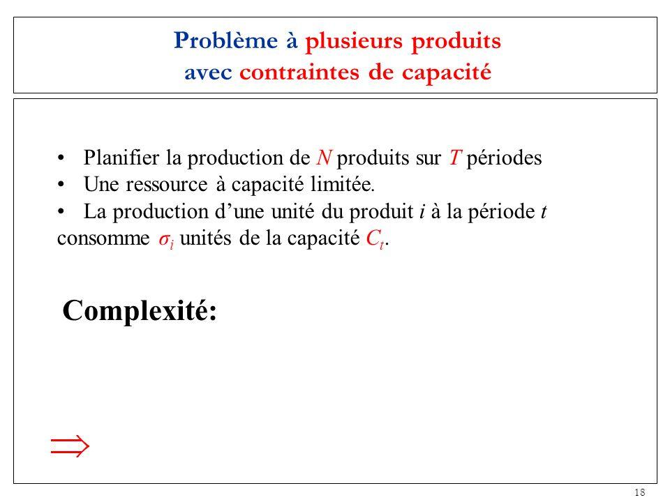 18 Problème à plusieurs produits avec contraintes de capacité Planifier la production de N produits sur T périodes Une ressource à capacité limitée. L