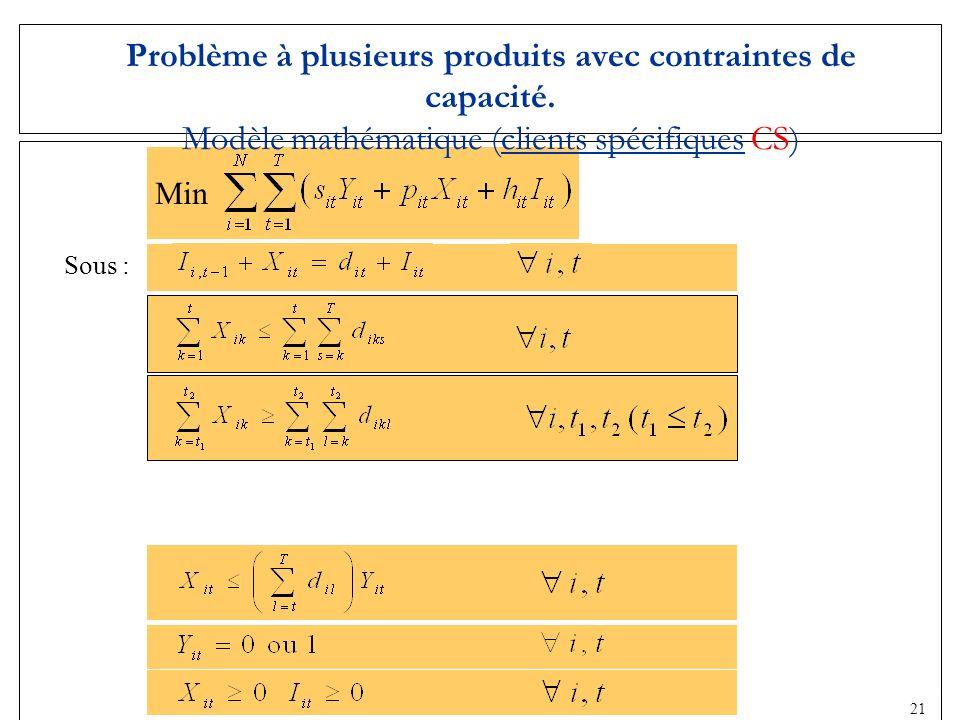 19 Sous : Problème à plusieurs produits avec contraintes de capacité. Modèle mathématique (clients spécifiques CS) Min 21