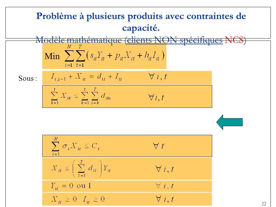 20 Sous : Problème à plusieurs produits avec contraintes de capacité. Modèle mathématique (clients NON spécifiques NCS) Min 22