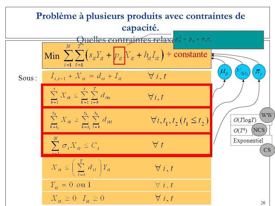 22 Exponentiel Sous : Problème à plusieurs produits avec contraintes de capacité. Quelles contraintes relaxer (CS) ? O(TlogT) O(T4)O(T4) Min + constan