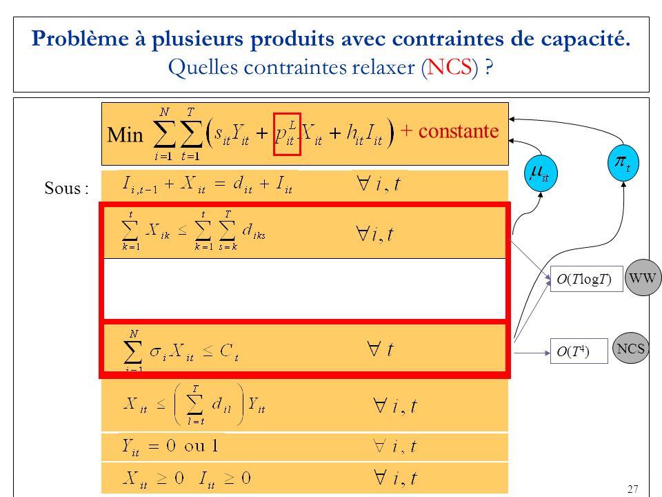23 Sous : Problème à plusieurs produits avec contraintes de capacité. Quelles contraintes relaxer (NCS) ? O(TlogT) O(T4)O(T4) Min + constante WW NCS 2