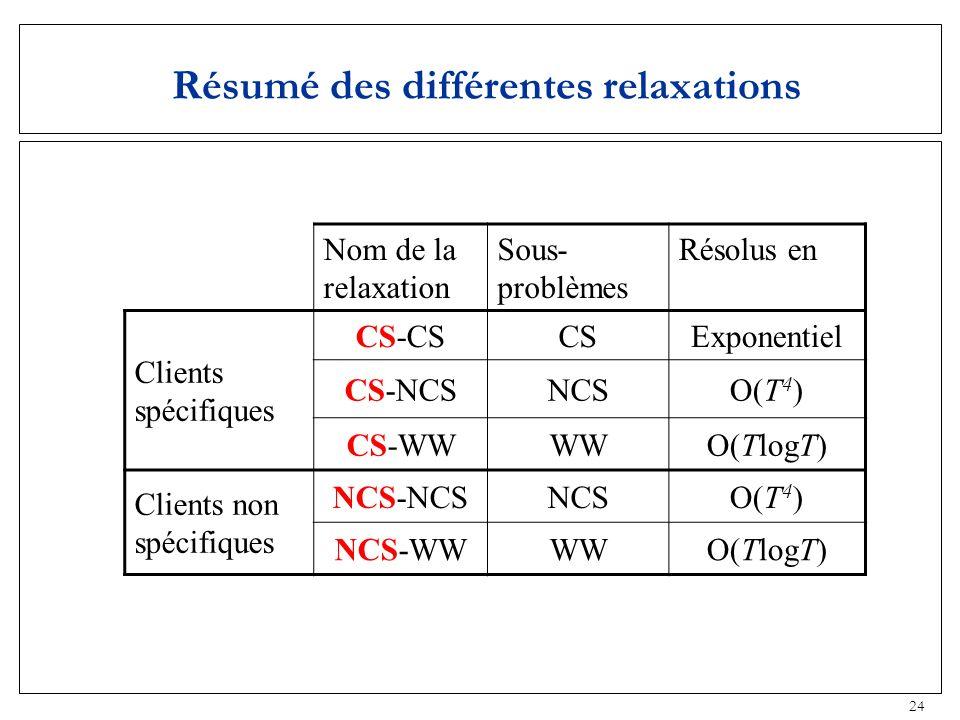 24 Résumé des différentes relaxations Nom de la relaxation Sous- problèmes Résolus en Clients spécifiques CS-CSCSExponentiel CS-NCSNCSO(T 4 ) CS-WWWWO