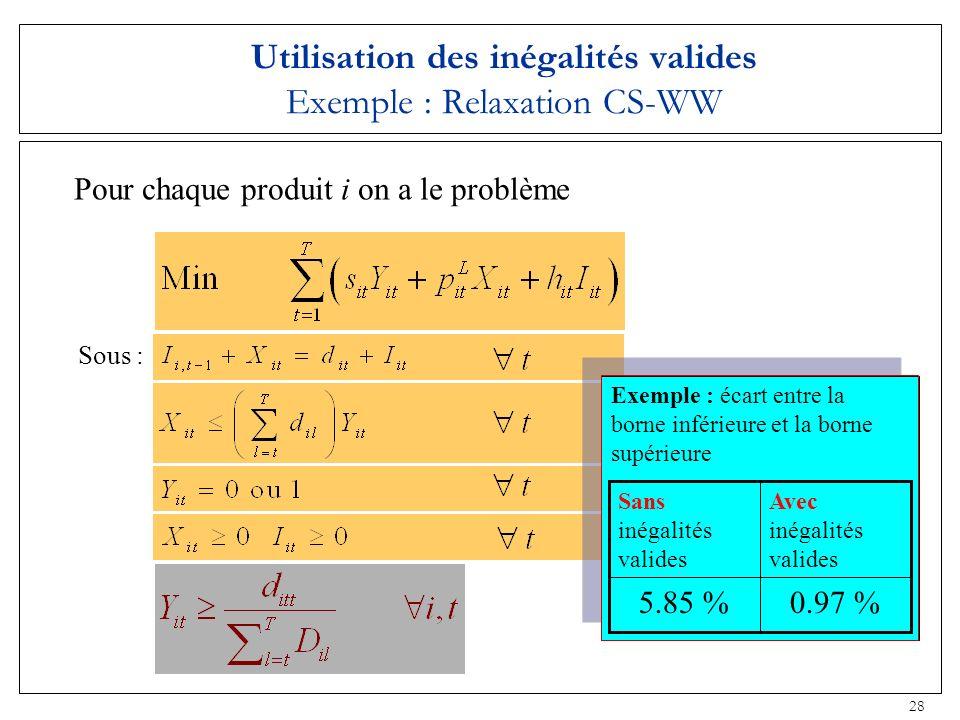 28 Utilisation des inégalités valides Exemple : Relaxation CS-WW Sous : Pour chaque produit i on a le problème Exemple : écart entre la borne inférieu