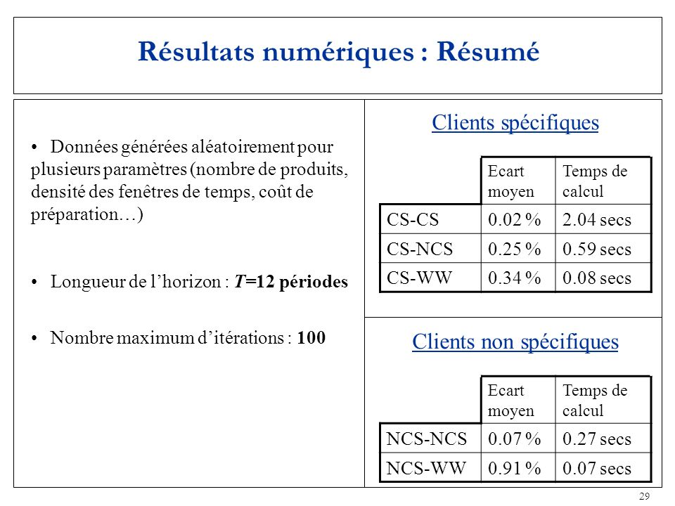 29 Résultats numériques : Résumé Données générées aléatoirement pour plusieurs paramètres (nombre de produits, densité des fenêtres de temps, coût de