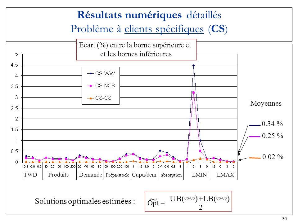30 Résultats numériques détaillés Problème à clients spécifiques (CS) Moyennes 0.34 % 0.25 % 0.02 % TWD Produits Demande Prépa/stock Capa/dem absorpti