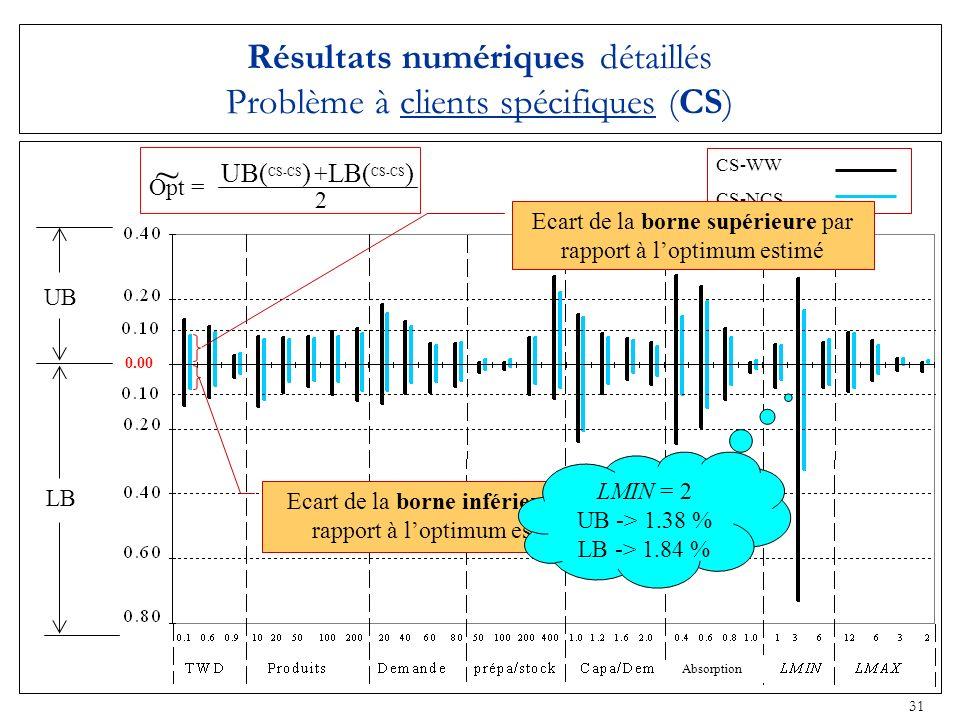 31 CS-WW CS-NCS 0.00 UB LB Résultats numériques détaillés Problème à clients spécifiques (CS) Ecart de la borne inférieure par rapport à loptimum esti