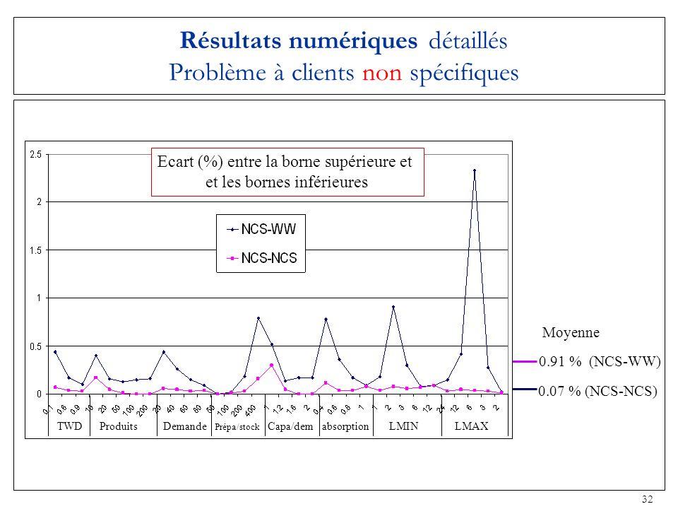 32 Résultats numériques détaillés Problème à clients non spécifiques Moyenne 0.91 % (NCS-WW) 0.07 % (NCS-NCS) Ecart (%) entre la borne supérieure et e