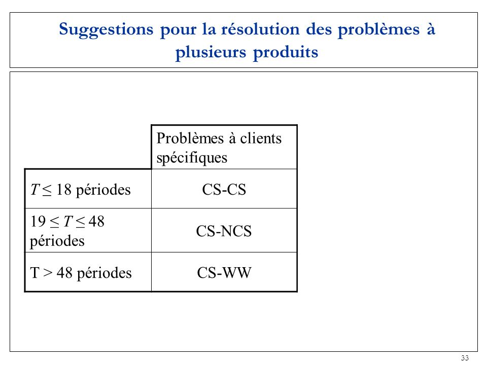 33 Suggestions pour la résolution des problèmes à plusieurs produits Problèmes à clients spécifiques Problèmes à clients non spécifiques T 18 périodes