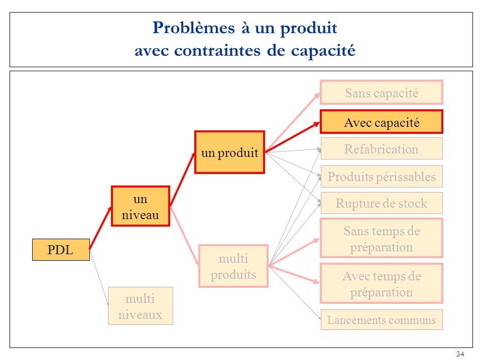 34 multi produits Sans temps de préparation Problèmes à un produit avec contraintes de capacité multi niveaux Rupture de stock Produits périssables Re