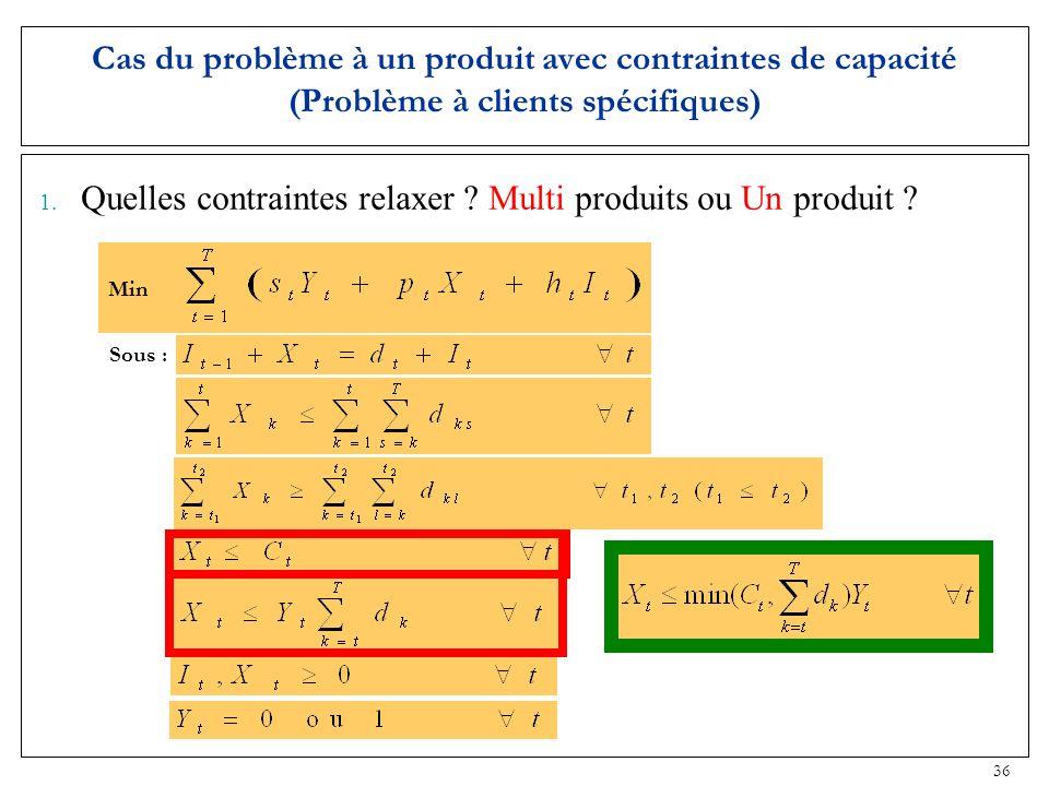 36 Min Cas du problème à un produit avec contraintes de capacité (Problème à clients spécifiques) 1. Quelles contraintes relaxer ? Multi produits ou U