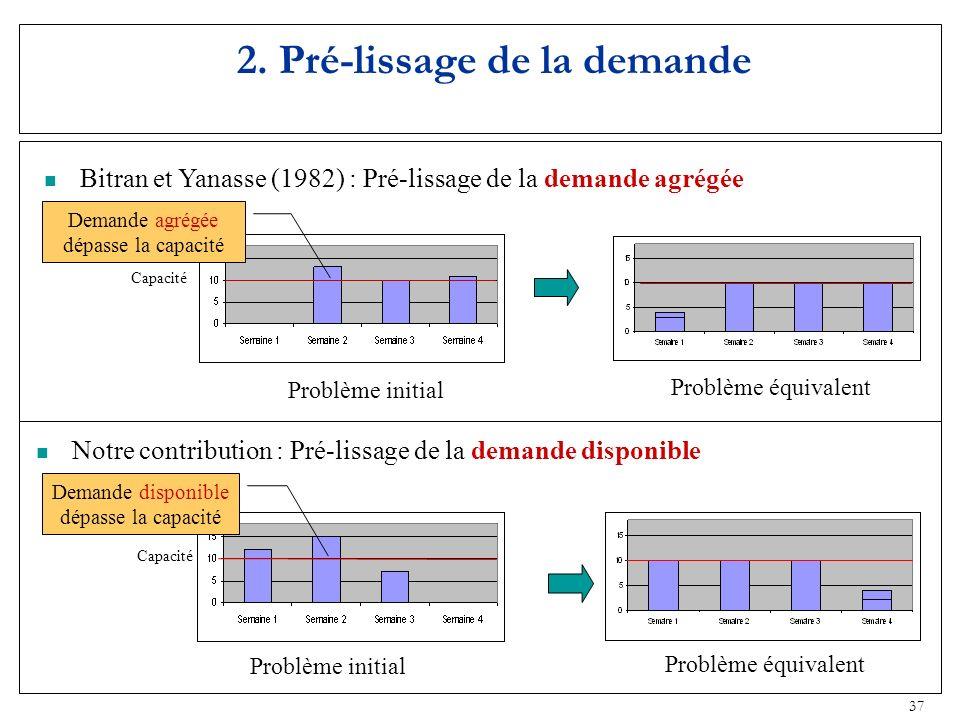 37 2. Pré-lissage de la demande Capacité Notre contribution : Pré-lissage de la demande disponible Bitran et Yanasse (1982) : Pré-lissage de la demand