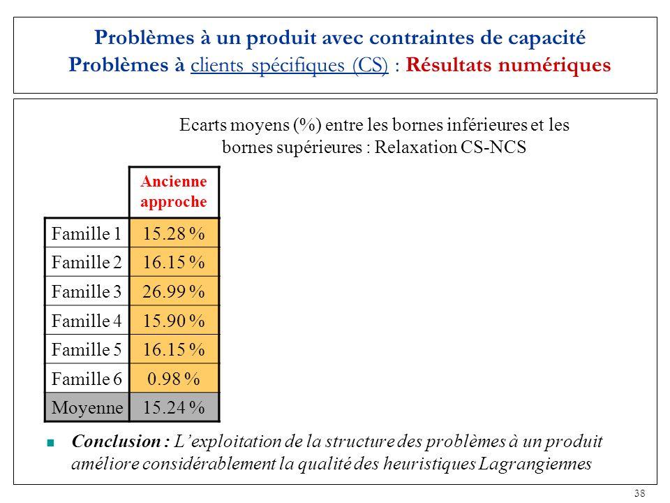 38 Problèmes à un produit avec contraintes de capacité Problèmes à clients spécifiques (CS) : Résultats numériques Ancienne approche Nouv. contraintes