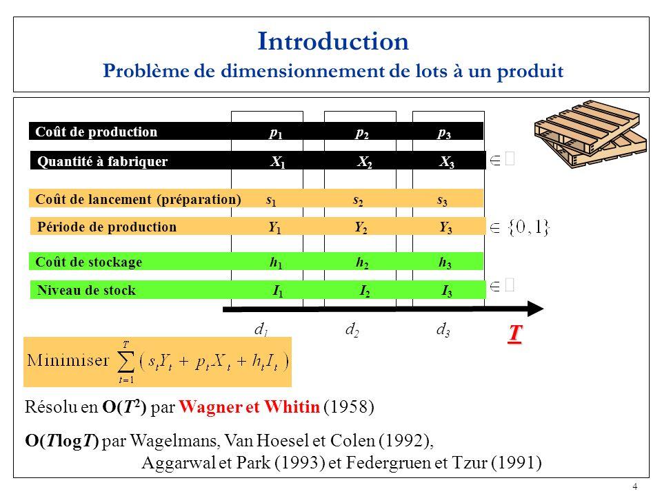 4 Introduction Problème de dimensionnement de lots à un produit p3p3 p1p1 p2p2 Coût de production h3h3 h1h1 h2h2 Coût de stockage s3s3 s1s1 s2s2 Coût